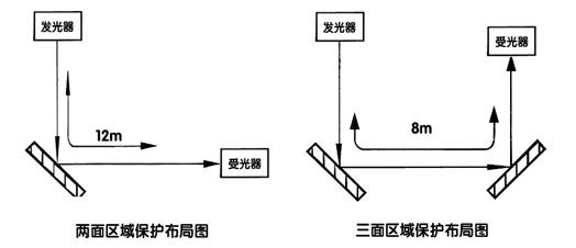 电路三级安全保护系统图
